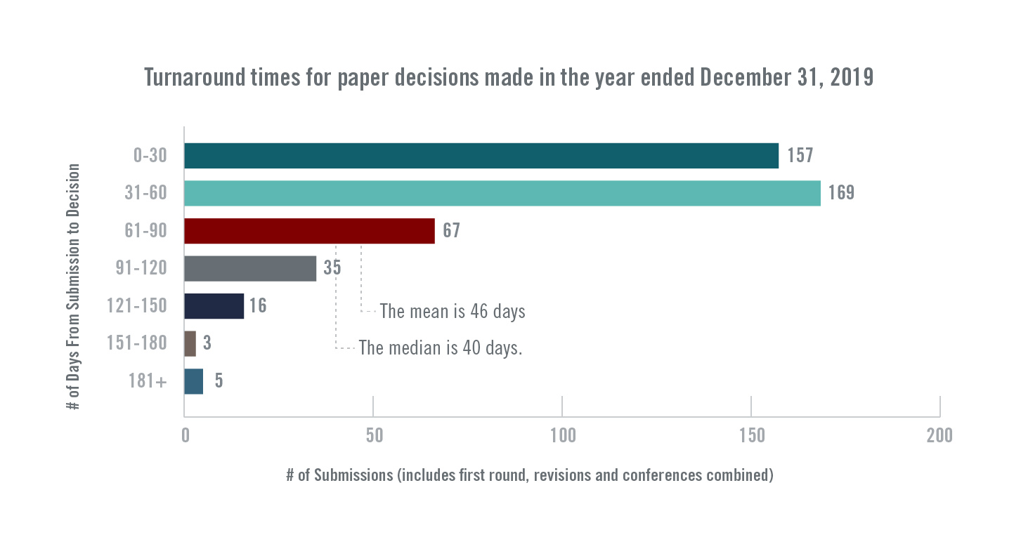 Turnaround time for paper decisions made in the year ended December 31, 2019