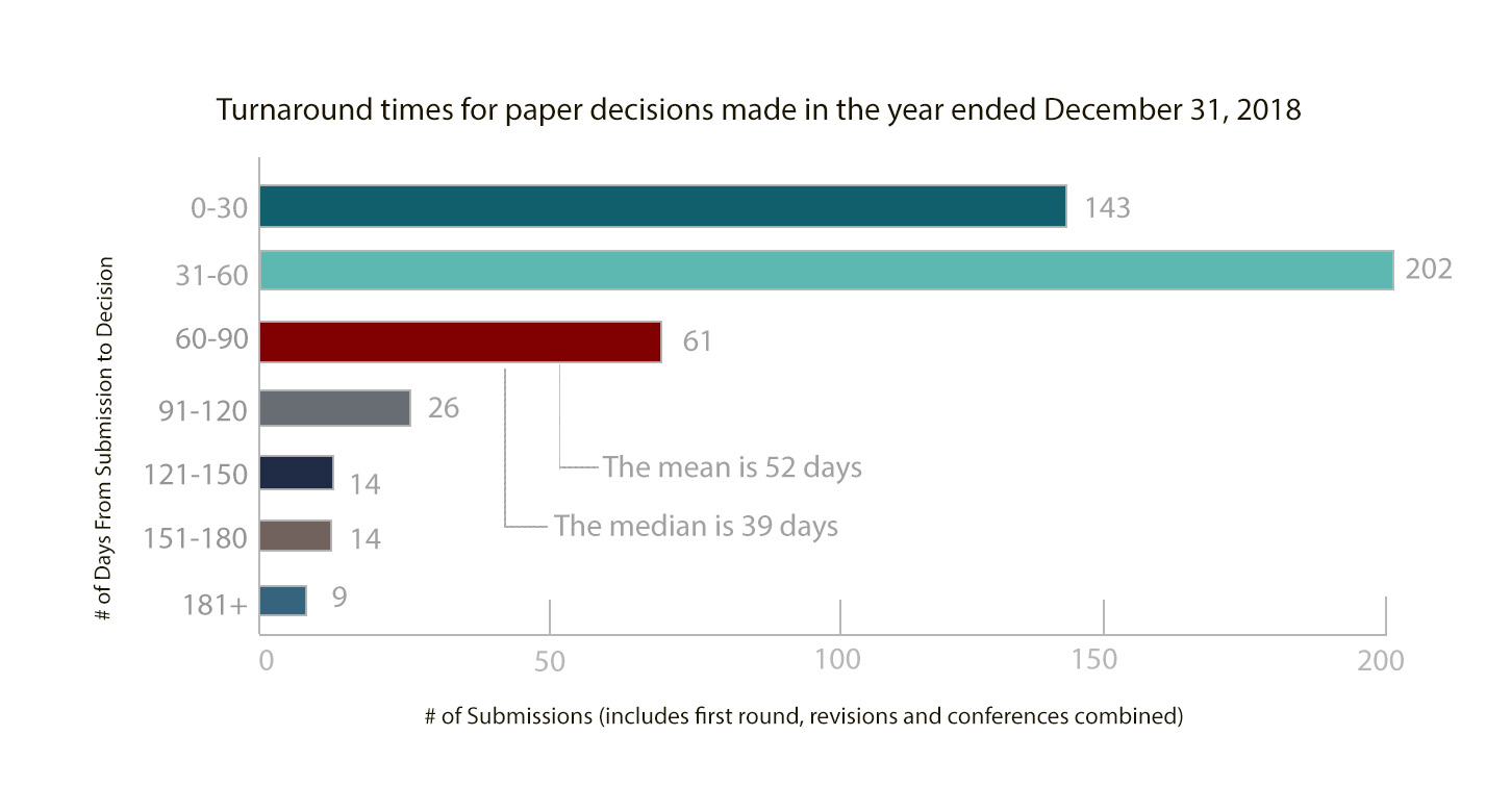 Turnaround times for paper decisions made in the year ended December 31, 2018