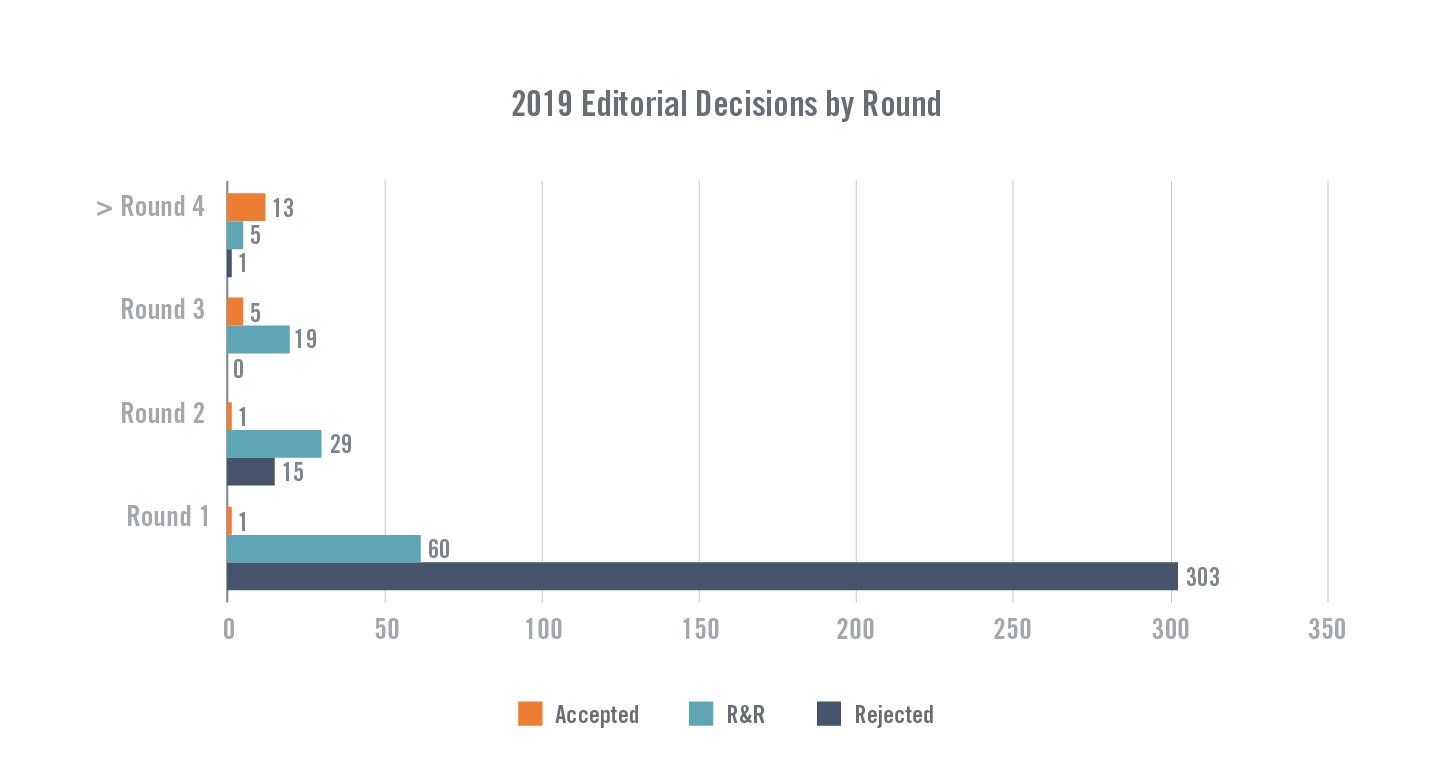 2019 Editorial Decisions by Round