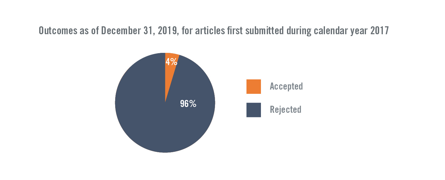 Outcomes as of December 31, 2019, for articles first submitted during calendar year 2017
