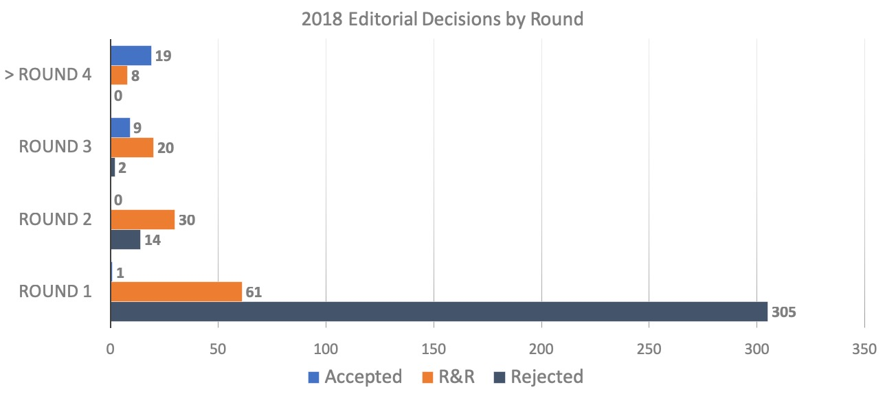 2018 Editorial Decisions by Round