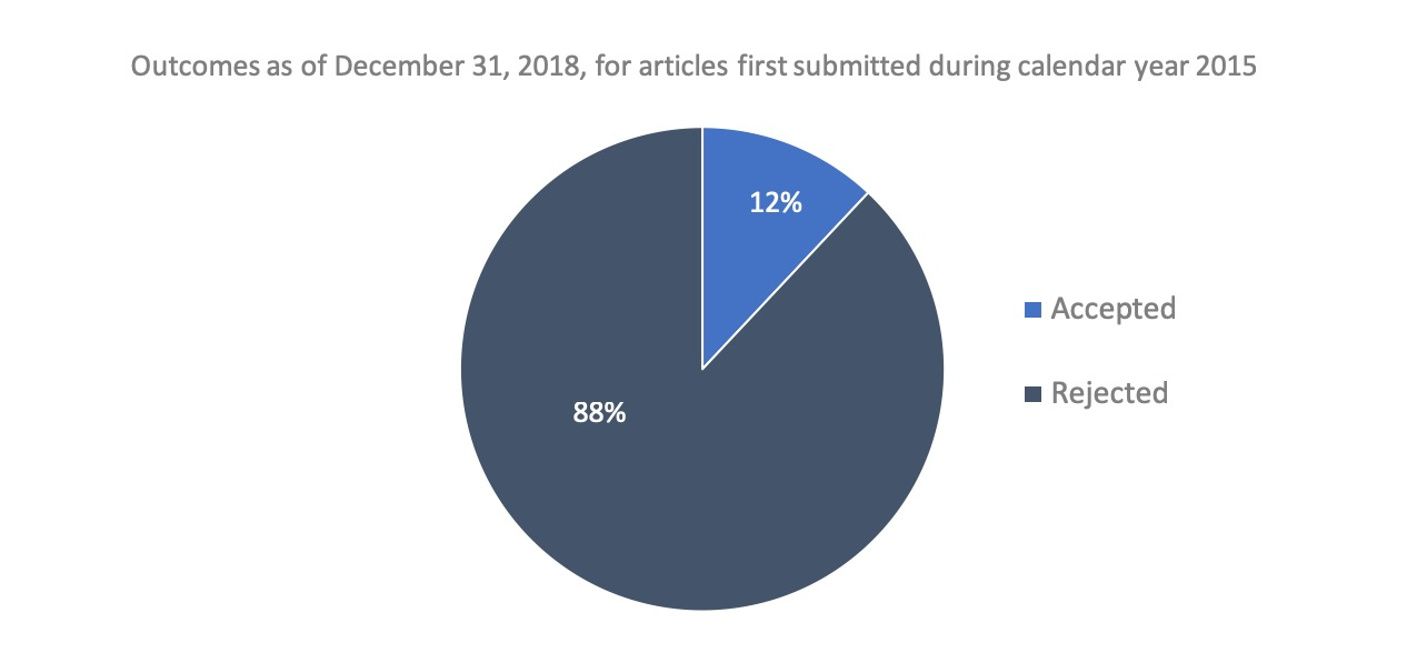 Outcomes as of December 31, 2018, for articles first submitted during calendar year 2015